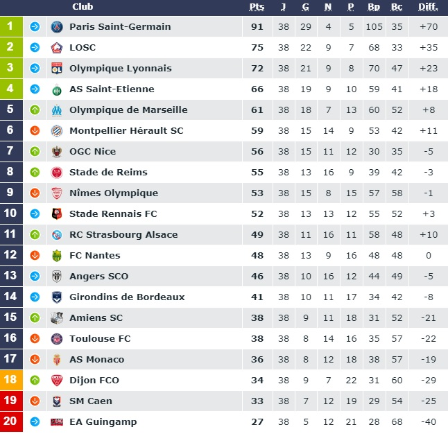Image result for classement final ligue 1 2019